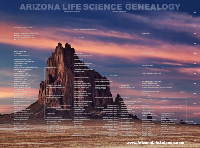Arizona Life Science Genealogy